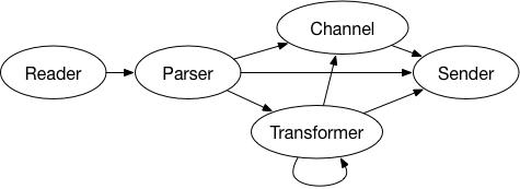 数据收集架构